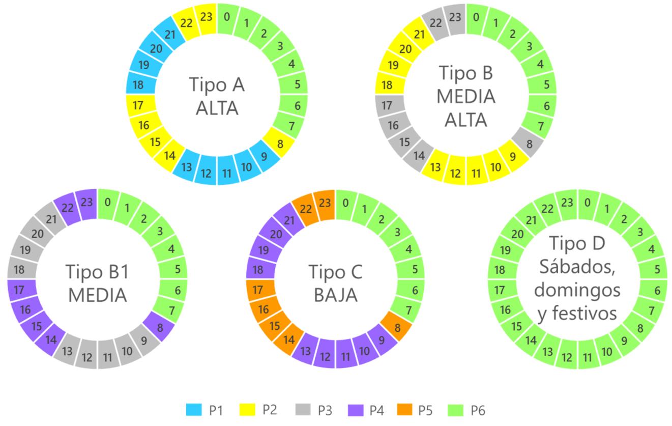 3.0TD y 6.xTD Periodos