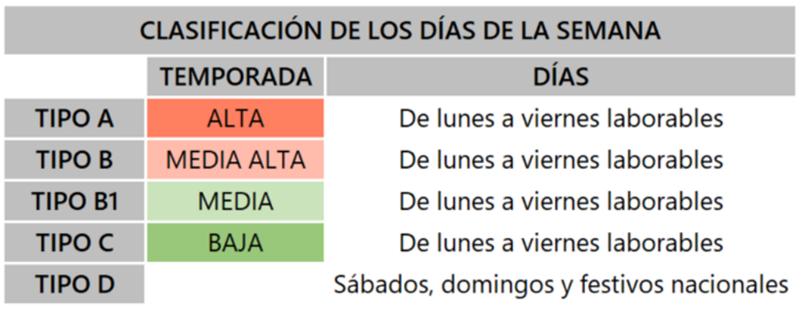 Clasificacion dias de la semana 3.0TD y 6.xTD