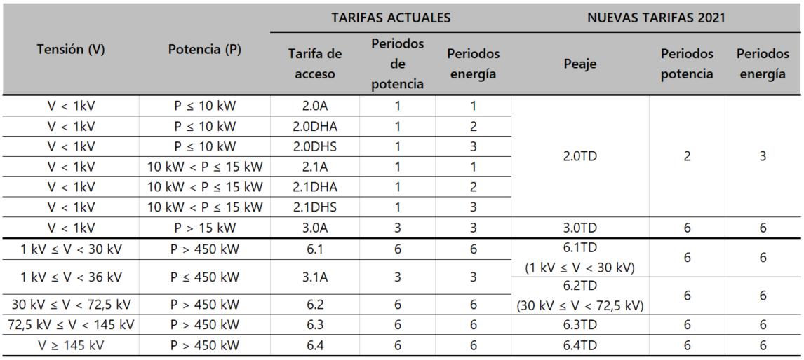 Cuadro comparativo tarifas electricas 2021