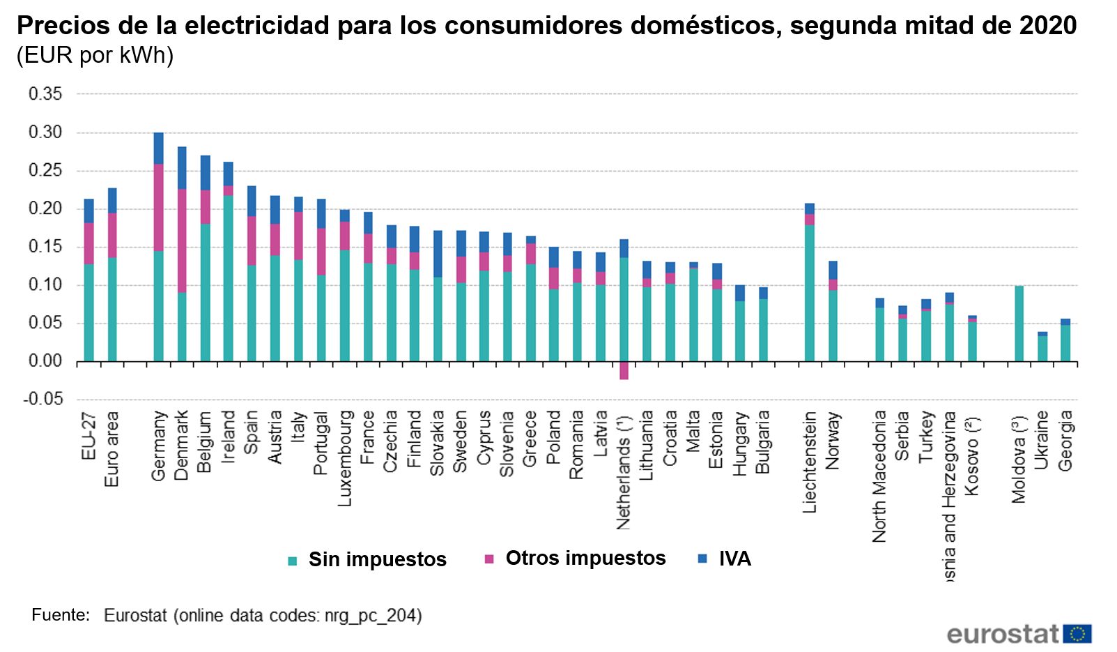 Precios electricidad consumidores domesticos 2020