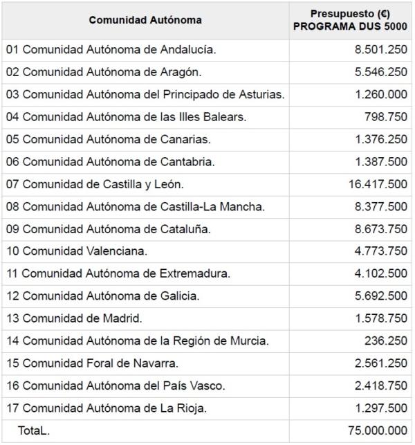 Distribucion presupuestaria CCAA